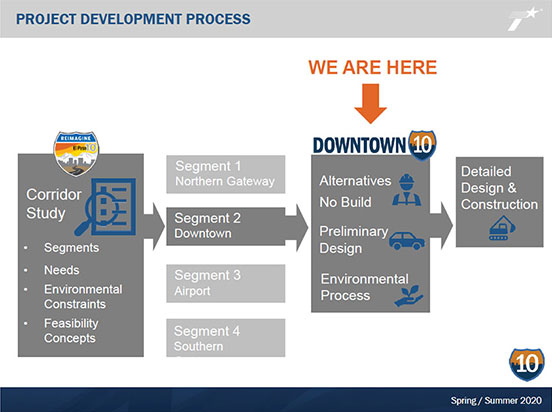 Project Development Process